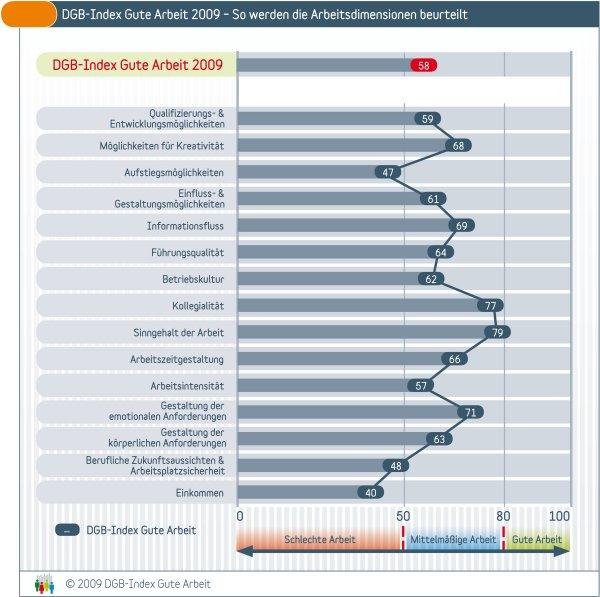 Grafik 2009