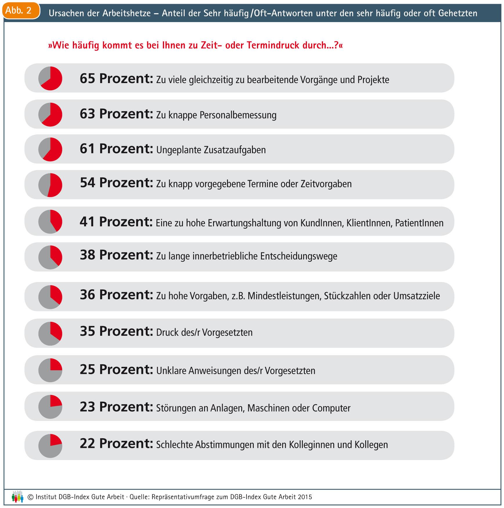 Abbildung 2 aus dem Report 2015
