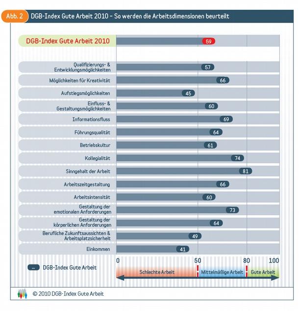 Grafik 2010